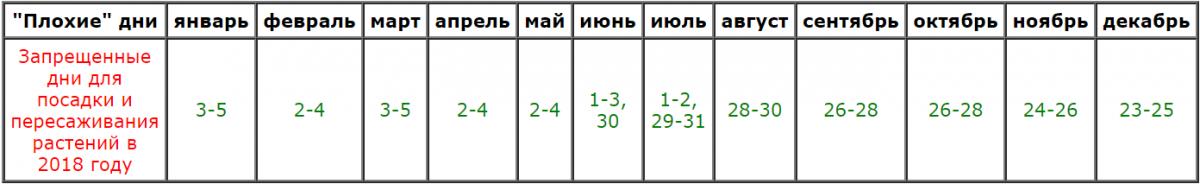 Лунный посевной календарь садовода и огородника на 2018 года таблица