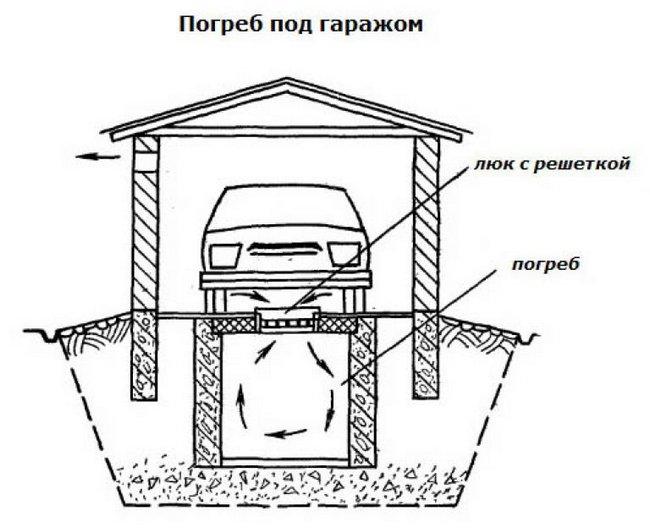 Как сделать погреб в гараже своими руками